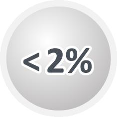 Less than 2%