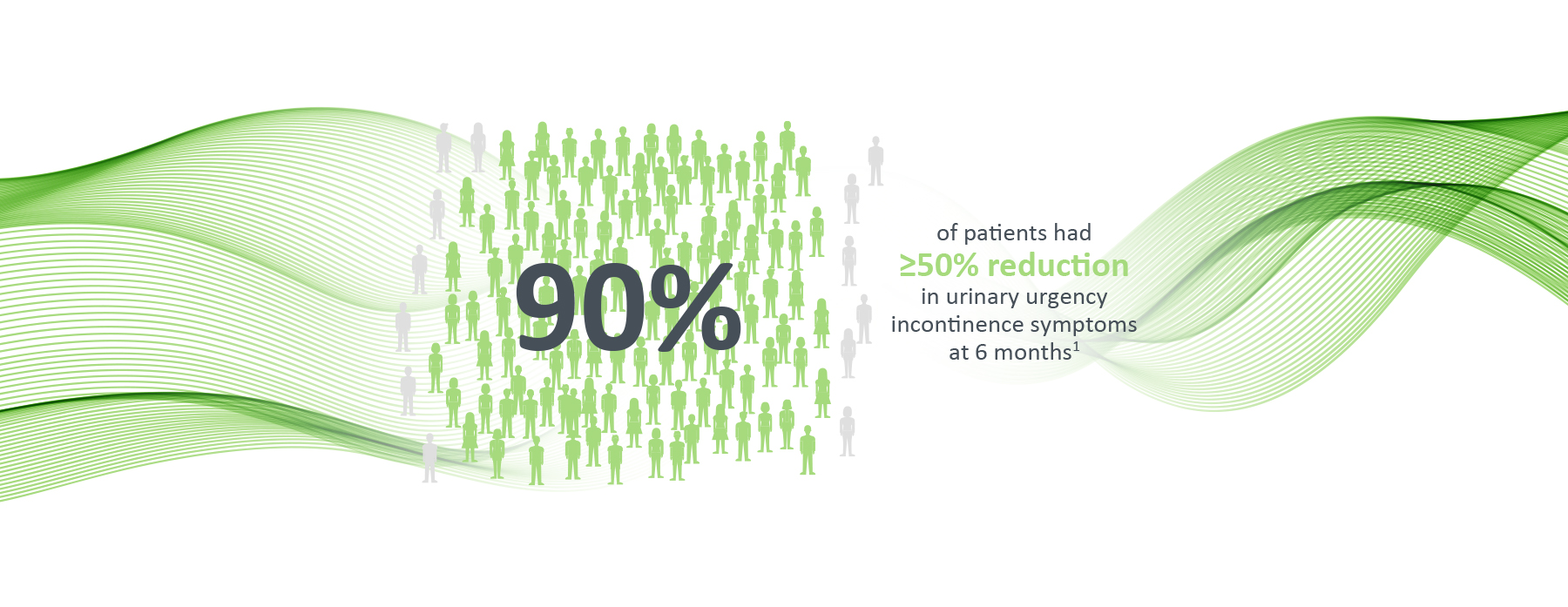 90% of patients had a more than 50% reduction in urinary urgency incontinence symptoms at 6 months